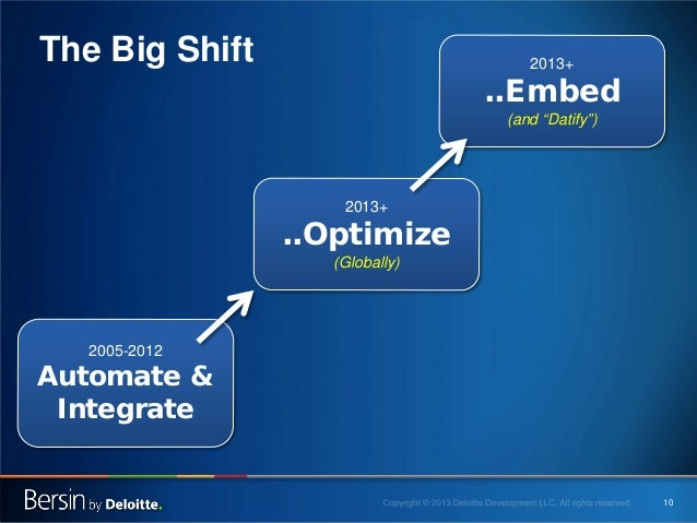 """The Big Shift  2013+  ..Embed (and """"Datify"""")  2013+  ..Optimize (Globally)  2005-2012  Automate & Integrate  10"""