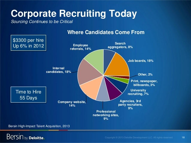 Corporate Recruiting Today Sourcing Continues to be Critical  Where Candidates Come From $3300 per hire Up 6% in 2012  Emp...