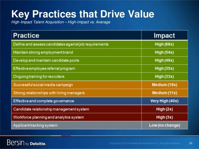 Key Practices that Drive Value High-Impact Talent Acquisition – High-Impact vs. Average  20