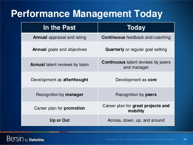 Performance Management Today In the Past  Today  Annual appraisal and rating  Continuous feedback and coaching  Annual goa...