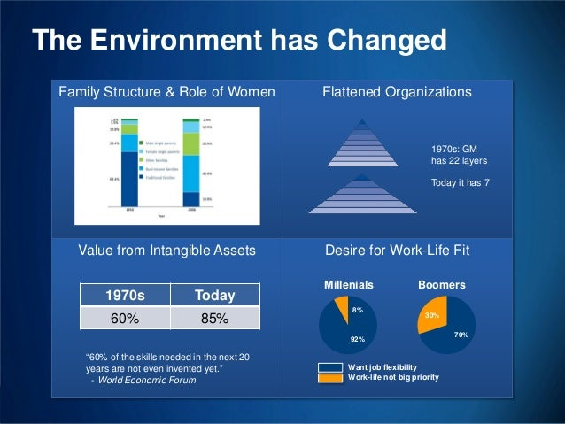 The Environment has Changed Family Structure & Role of Women  Flattened Organizations  1970s: GM has 22 layers Today it ha...