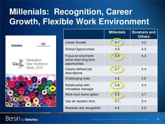 Millenials: Recognition, Career Growth, Flexible Work Environment Millenials  Boomers and Others  Career Growth  4.7  4.2 ...