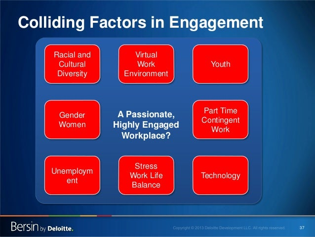 Colliding Factors in Engagement Racial and Cultural Diversity  Virtual Work Environment  Gender Women  A Passionate, Highl...