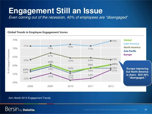 """Engagement Still an Issue Even coming out of the recession, 40% of employees are """"disengaged""""  Europe improving but North ..."""