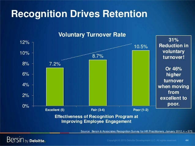 Recognition Drives Retention Voluntary Turnover Rate 12%  10.5%  10% 8%  8.7%  31% Reduction in voluntary turnover!  7.2% ...