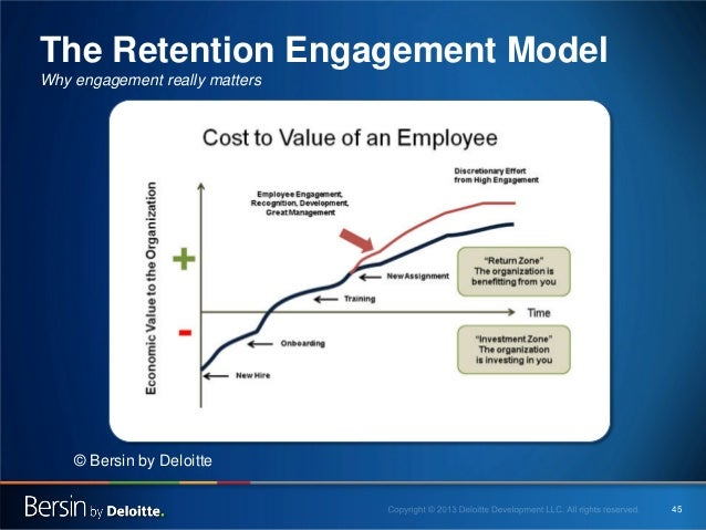 The Retention Engagement Model Why engagement really matters  © Bersin by Deloitte 45