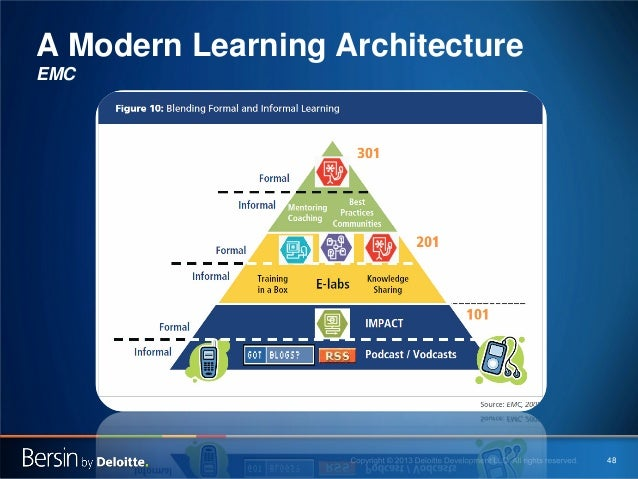 A Modern Learning Architecture EMC  48