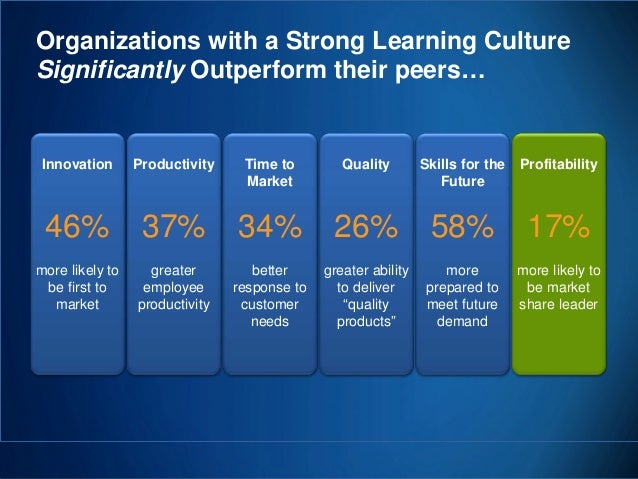 Organizations with a Strong Learning Culture Significantly Outperform their peers…  Innovation  Productivity  Time to Mark...