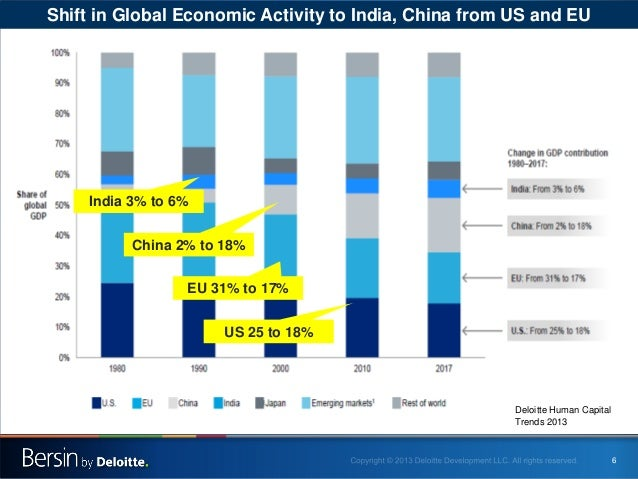 Shift in Global Economic Activity to India, China from US and EU  India 3% to 6% China 2% to 18% EU 31% to 17% US 25 to 18...