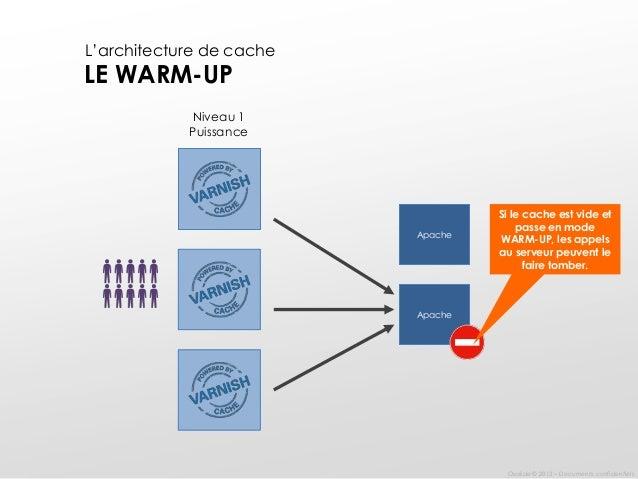Les bonnes pratiques d 39 une architecture logicielle et for Architecture logicielle exemple