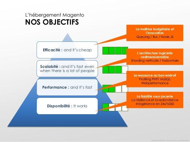Architecture Logicielle Of Les Bonnes Pratiques D 39 Une Architecture Logicielle Et