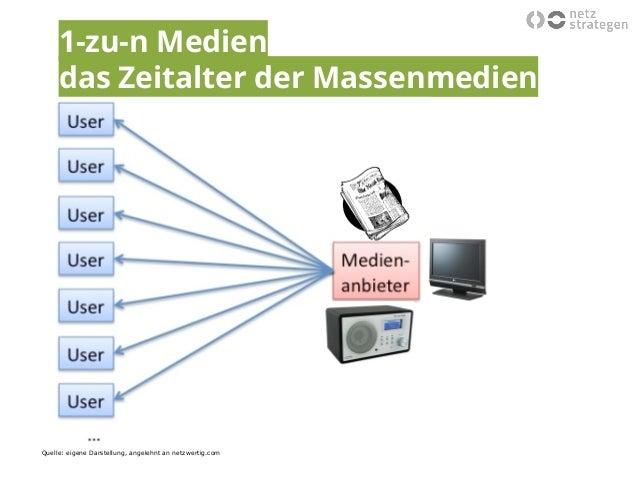 Vortrag facebook netzstrategen vortr ge bei der nwz - Trend mobel oldenburg ...
