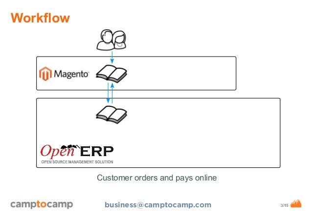 "OpenERP Magento Connector ""New Generation"" Workflow Slide 3"