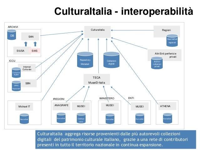 CulturaItalia  Aggregare CulturaItalia - interoperabilità ARCHIVI CulturaItalia  DB  Regioni  SAN BancheDati regionali  SI...