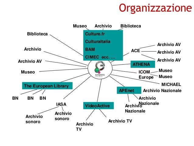 Organizzazione Museo  Biblioteca  Archivio  Biblioteca  Culture.fr Portale nazionale CulturaItalia  Archivio  BAM  Archivi...