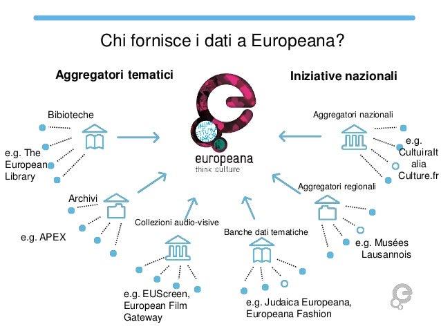 Chi fornisce i dati a Europeana? Aggregatori tematici  Iniziative nazionali  Bibioteche  Aggregatori nazionali  e.g. Cultu...