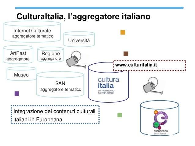 CulturaItalia Interoperabilità con Europeana  CulturaItalia, l'aggregatore italiano Internet Culturale aggregatore tematic...