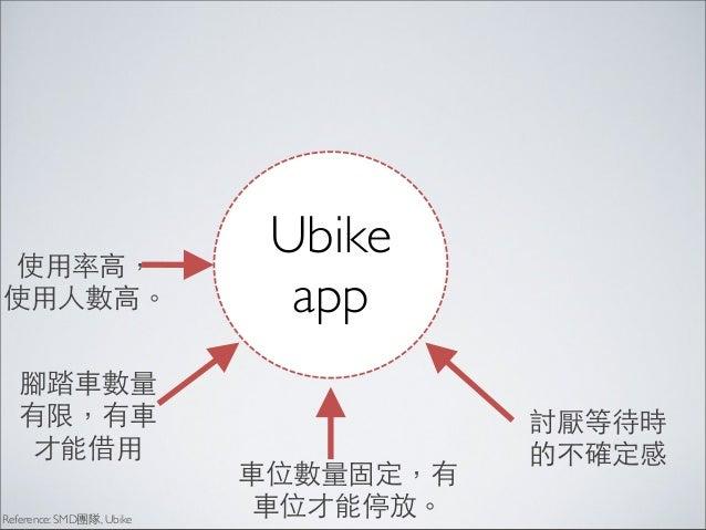我不知道 我在哪裡 站名不重 要,我⺫⽬目前 在的地⽅方有 ⾞車站⽐比較重 要  Reference: SMD團隊, Ubike  Ubike app  對⽅方向沒有 概念,仰賴 捷運路線記 憶地點與⽅方 向