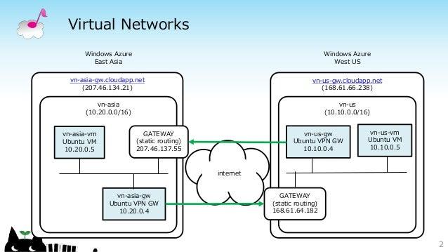 Windows Azure Virtual Network with between regions