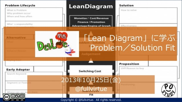 「Lean Diagram」に学ぶ Problem/Solution Fit  2013年10月25日(金) @fullvirtue Copyright © @fullvirtue. All rights reserved.