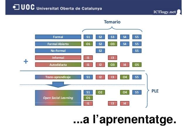 - MOOC: cMOOC vs. xMOOC. - e-Recerca e-Recerca. - e Direcció de tesis i tesines e-Direcció tesines. -B d Badges i avaluaci...