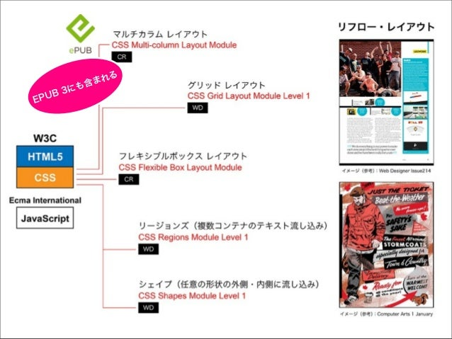 iBooks 2010年4月2日 バージョン1.0 2010年7月19日 バージョン1.1.1 オーディオとビデオに対応  2010年12月15日 バージョン1.2 固定レイアウトモードの追加  2012年1月19日 バージョン2.0 .ibo...