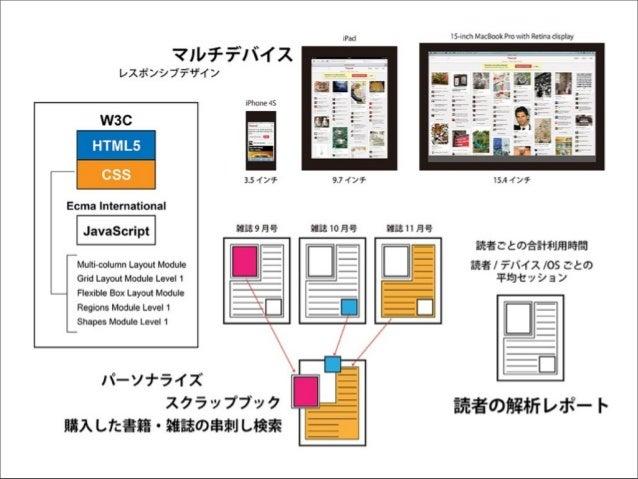 iBooks 2010年4月2日 バージョン1.0 B2 PU E B2 PU E  2010年7月19日 バージョン1.1.1 オーディオとビデオに対応  2010年12月15日 バージョン1.2 固定レイアウトモードの追加  2012年1月...