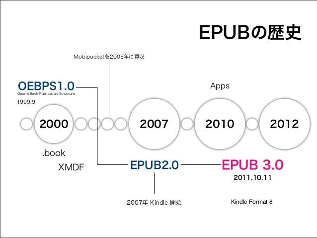 EPUBの歴史 Mobipocketを2005年に買収  OEBPS1.0  Apps  Open eBook Publication Structure  1999.9  2000  2007  2010  2012  .book XMDF ...