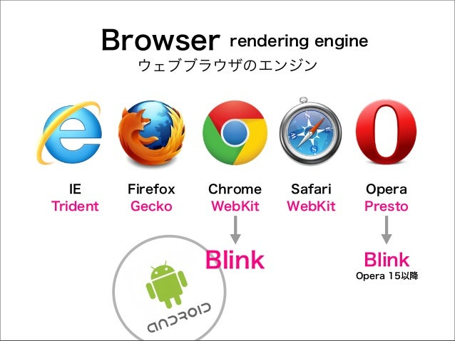 Browser  rendering engine  ウェブブラウザのエンジン  IE Trident  Firefox Gecko  Chrome WebKit  Blink  Safari WebKit  Opera Presto  Bli...