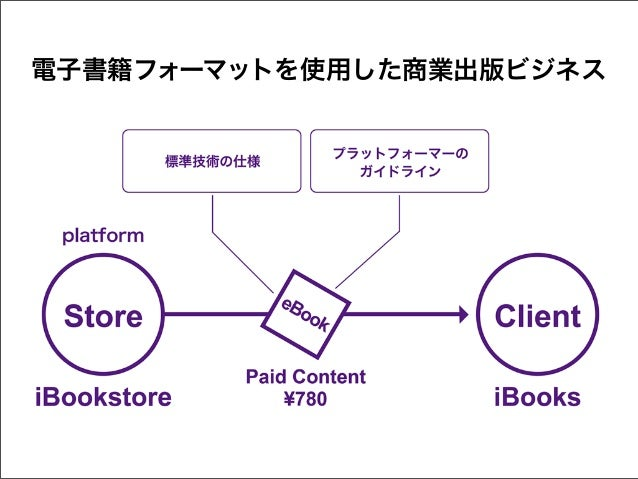電子書籍フォーマットを使用した商業出版ビジネス