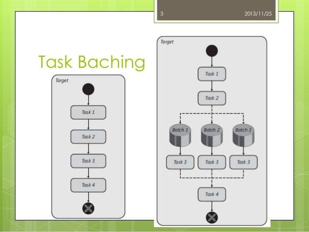 3  Task Baching  2013/11/25