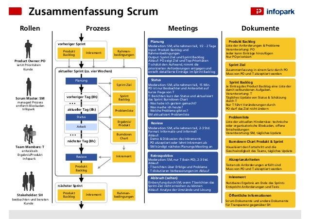 Zusammenfassung Scrum Rollen  Prozess  Meetings Planung  vorheriger Sprint Produkt Backlog  Inkrement  Rahmenbedingungen  ...