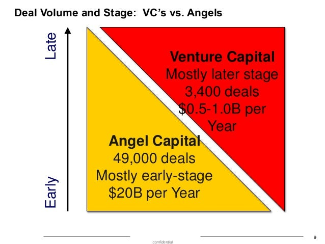 Early  Late  Deal Volume and Stage: VC's vs. Angels  Venture Capital Mostly later stage 3,400 deals $0.5-1.0B per Year Ang...