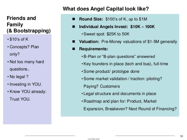What does Angel Capital look like? Friends and Family (& Bootstrapping) • $10's of K • Concepts? Plan only? • Not too many...