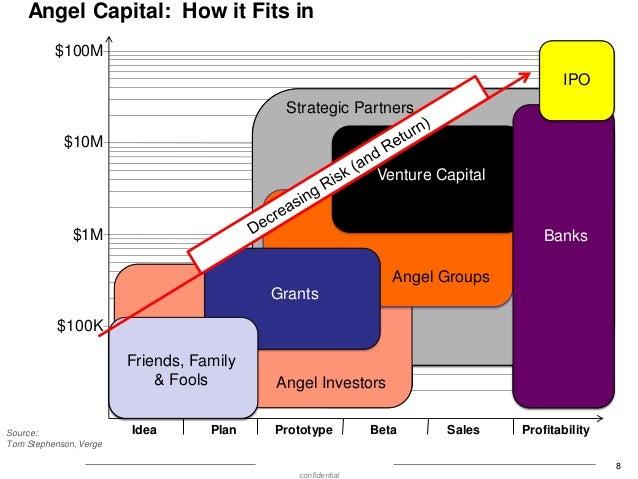 Angel Capital: How it Fits in $100M IPO  Strategic Partners $10M  Venture Capital  $1M  Banks Angel Groups  SBIR/STTR Gran...