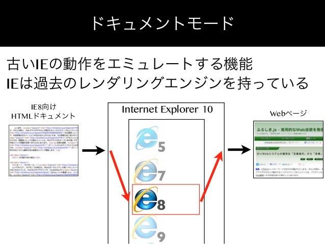 ドキュメントモード 古いIEの動作をエミュレートする機能 IEは過去のレンダリングエンジンを持っている IE8向け HTMLドキュメント  Internet Explorer 10  5 7 8 9  Webページ