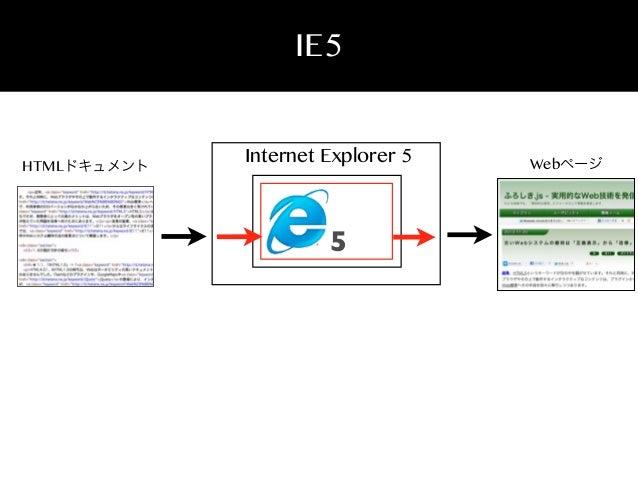IE5  HTMLドキュメント  Internet Explorer 5  5  Webページ