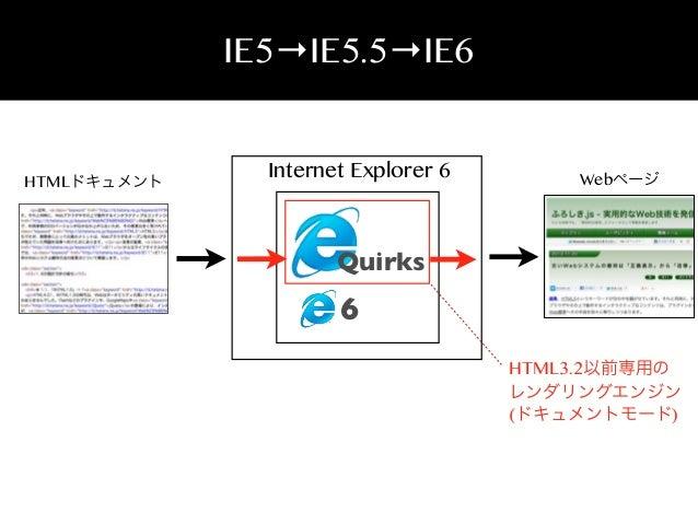 IE5→IE5.5→IE6  HTMLドキュメント  Internet Explorer 6  Webページ  Quirks  6 HTML3.2以前専用の レンダリングエンジン (ドキュメントモード)