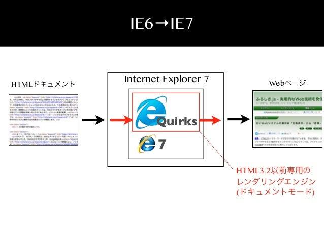 IE6→IE7  HTMLドキュメント  Internet Explorer 7  Webページ  Quirks  7 HTML3.2以前専用の レンダリングエンジン (ドキュメントモード)