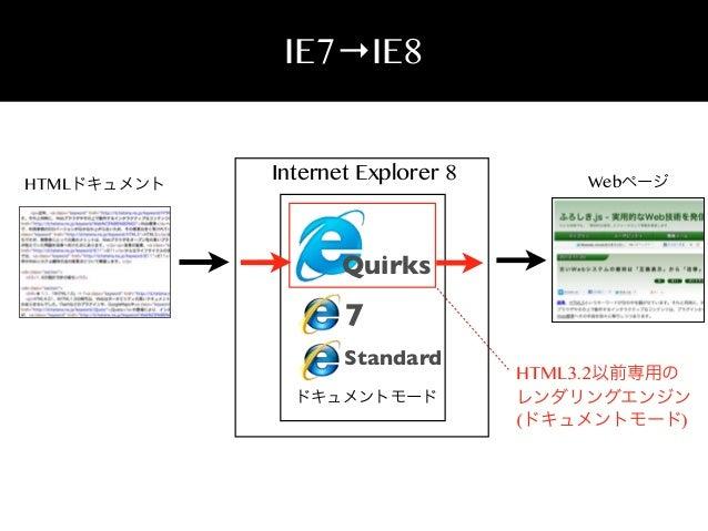 IE7→IE8  HTMLドキュメント  Internet Explorer 8  Webページ  Quirks  7 Standard ドキュメントモード  HTML3.2以前専用の レンダリングエンジン (ドキュメントモード)