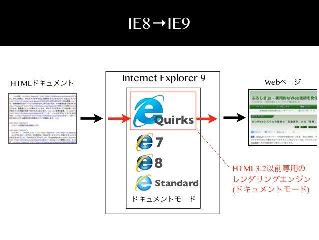 IE8→IE9  HTMLドキュメント  Internet Explorer 9  Webページ  Quirks  7 8 Standard ドキュメントモード  HTML3.2以前専用の レンダリングエンジン (ドキュメントモード)