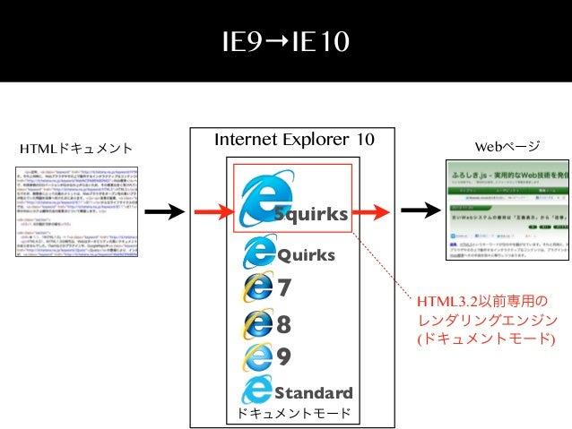IE9→IE10  HTMLドキュメント  Internet Explorer 10  Webページ  5quirks Quirks  7 8 9 Standard ドキュメントモード  HTML3.2以前専用の レンダリングエンジン (ドキュ...