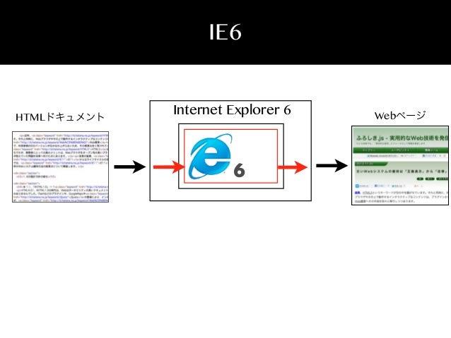 IE6  HTMLドキュメント  Internet Explorer 6  6  Webページ