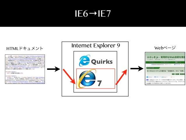 IE6→IE7  HTMLドキュメント  Internet Explorer 9  Quirks  7  Webページ
