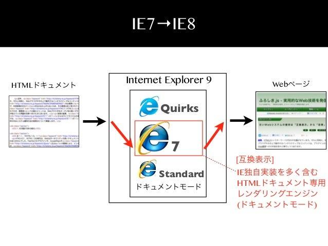 IE7→IE8  HTMLドキュメント  Internet Explorer 9  Webページ  Quirks  7 Standard ドキュメントモード  [互換表示]  IE独自実装を多く含む HTMLドキュメント専用 レンダリングエンジ...