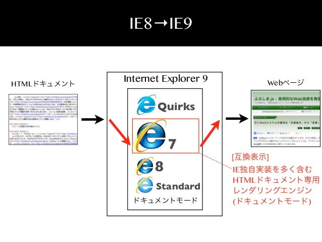 IE8→IE9  HTMLドキュメント  Internet Explorer 9  Webページ  Quirks  7 8 Standard ドキュメントモード  [互換表示]  IE独自実装を多く含む HTMLドキュメント専用 レンダリングエ...