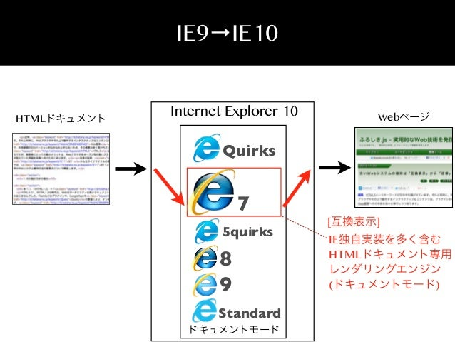IE9→IE10  HTMLドキュメント  Internet Explorer 10  Webページ  Quirks  7 5quirks  8 9 Standard ドキュメントモード  [互換表示]  IE独自実装を多く含む HTMLドキュ...