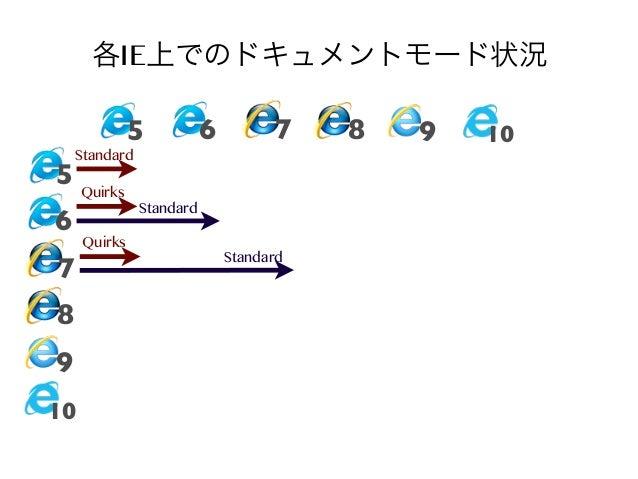 各IE上でのドキュメントモード状況 5  6  7  Standard  5 Quirks  6  7 8 9 10  Quirks  Standard Standard  8  9  10