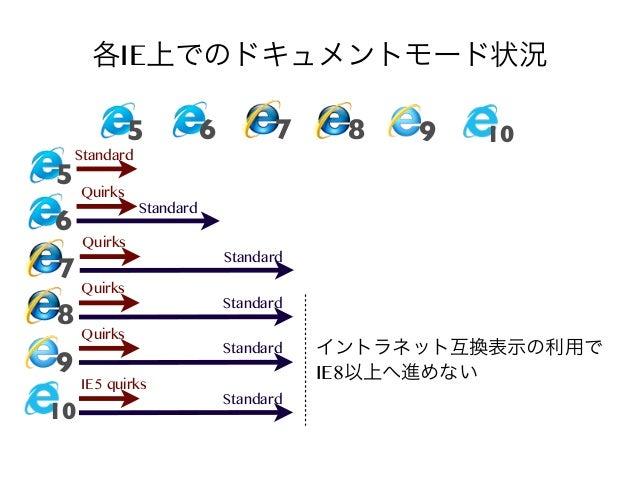 各IE上でのドキュメントモード状況 5  6  7  Standard  5 Quirks  6  7 8 9 10  8  9  10  Standard  Quirks Quirks Quirks IE5 quirks  Standard ...