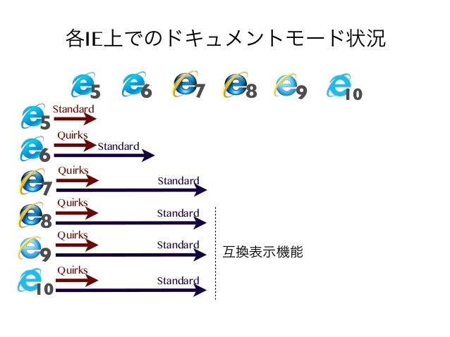 各IE上でのドキュメントモード状況 5  6  7  Standard  5 Quirks  6  7 8 9 10  Quirks Quirks Quirks Quirks  8  9  Standard Standard Standard ...